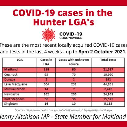 COVID-19 UPDATE 3 OCTOBER 2021