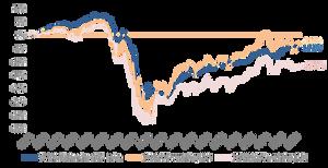 Baltic Stock Market, S&P500 index, Stoxx600 index volatility