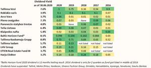 Baltic stocks dividend