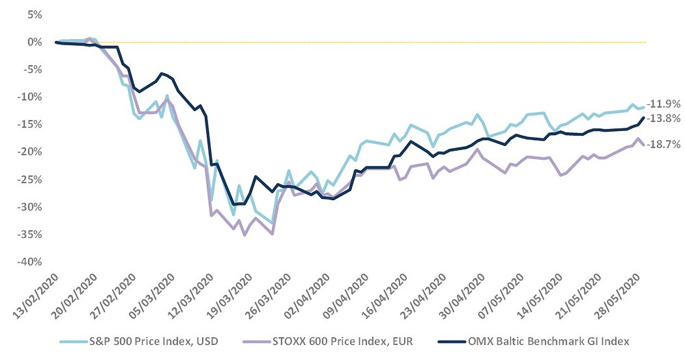 Baltic stock market vs Europe&USA