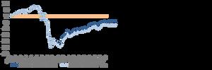 Baltic stock market dividend return