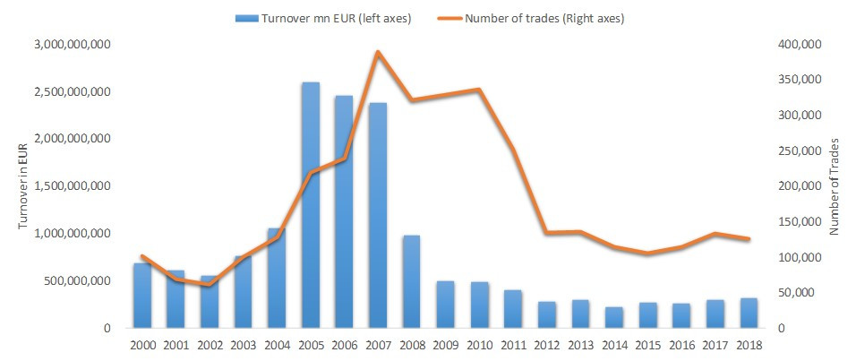 NASDAQ Baltic stock market trading