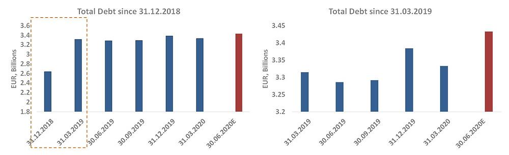 Baltic stock market debt
