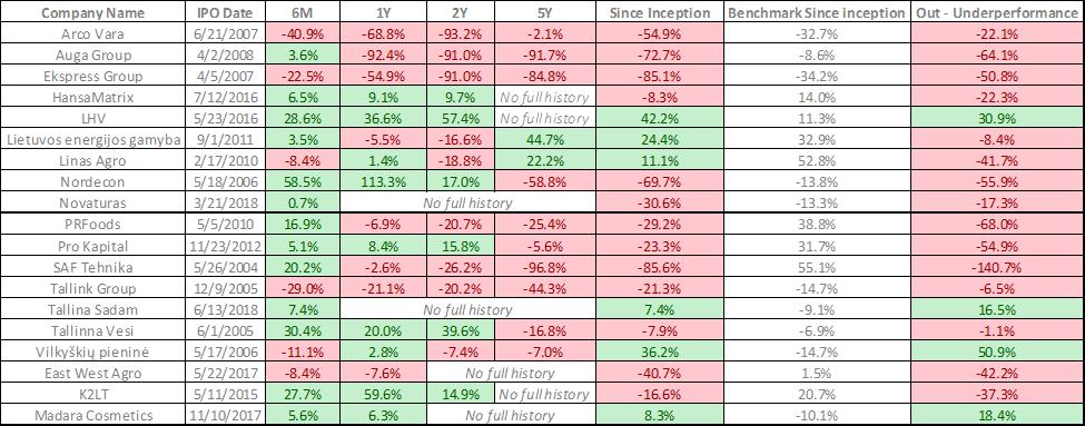 NASDAQ Baltic stock ipo