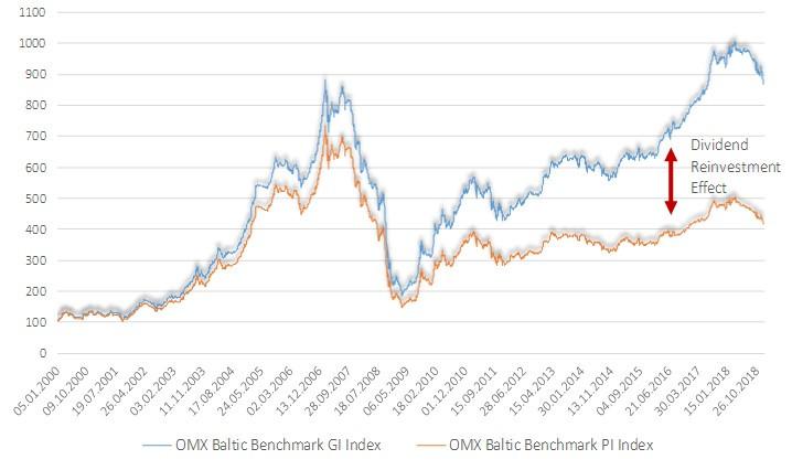 NASDAQ Baltic stock market dividend