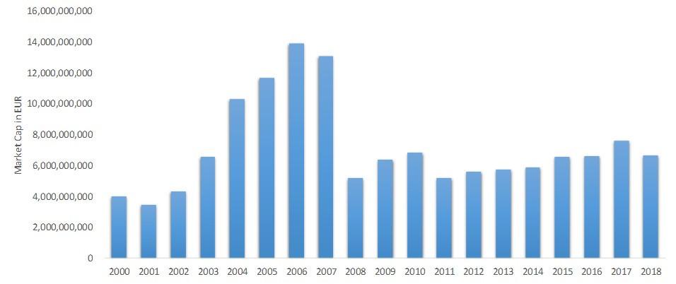 baltic stock market market capitalization