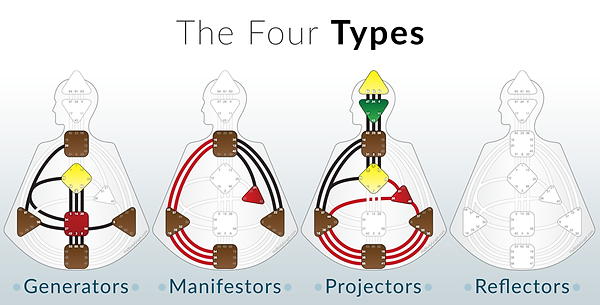 A.Four Types.png