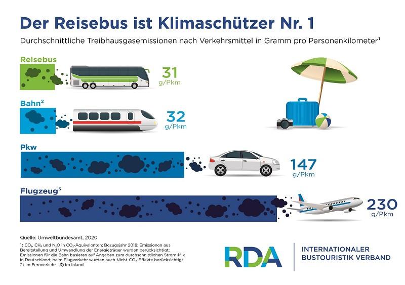 Der Reisebus - Klimaschützer Nr.1
