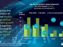 Amid global chip shortage, the PC market grew higher than expected