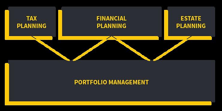 portfolio-management.png
