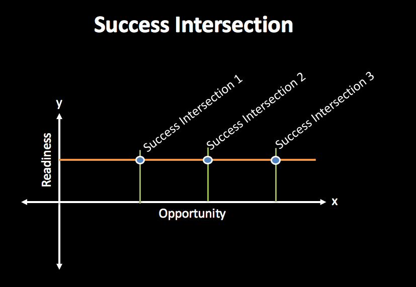 My Success Intersection