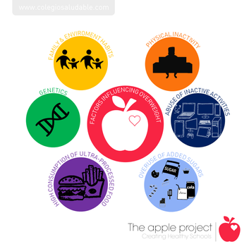 The Apple Project