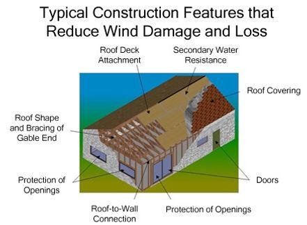 Wind Mitigation.jpg
