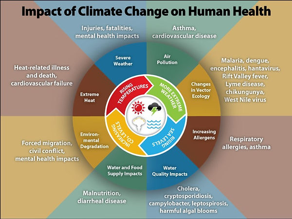 impact-of-climate-change-on-human-health