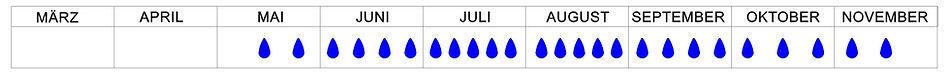 Bewässerungshäufigkeit_2019.jpg