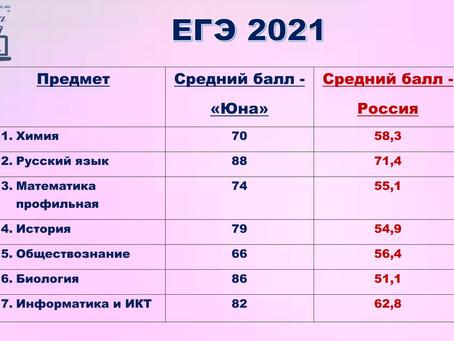 ИТОГИ ЕГЭ – 2021