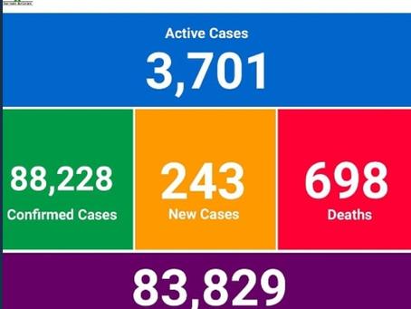 Ghana Records 698 Covid-19 Deaths