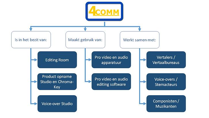 Bedrijfsfilm of product-promotie-video laten maken in Bergen op Zoom bij 4COMM.