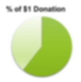 Pie Chart Donations.png