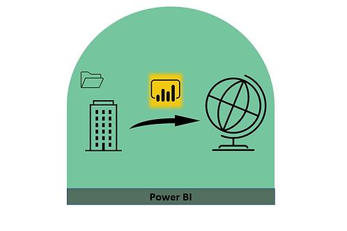 Spezialisierung Power BI