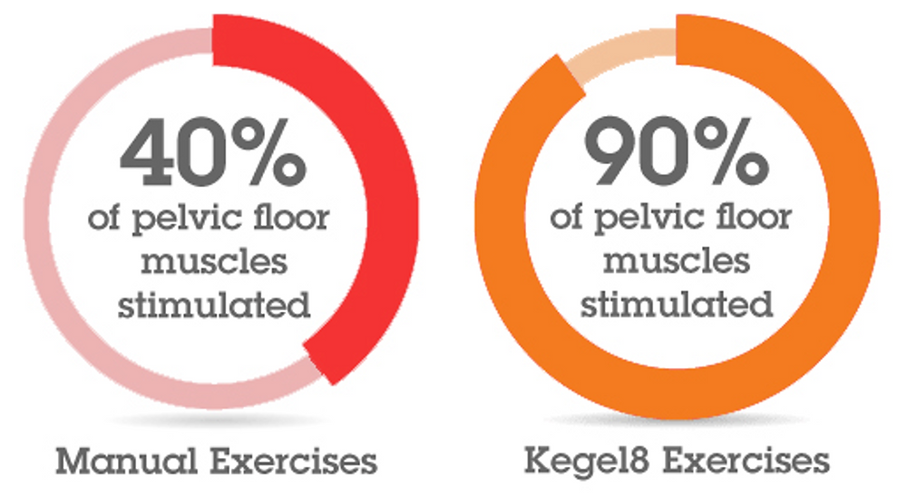 Manual Kegel exercises vs electronic kegel exercises