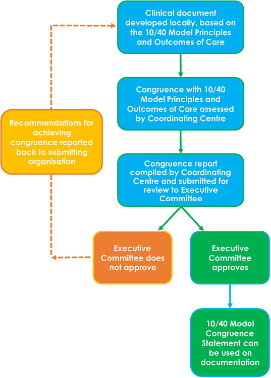 Congruence assessment process.png