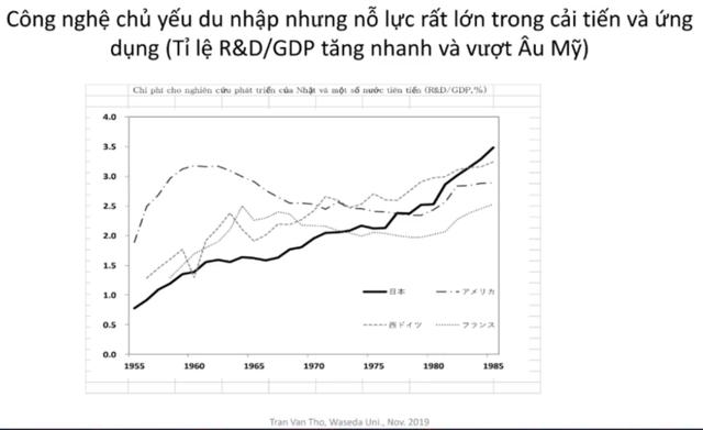日本対欧米:研究開発費総額の対GDP比率