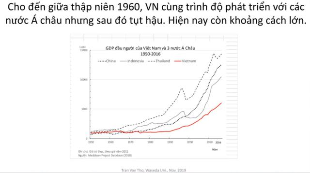 ベトナム+アジア3か国のGDP
