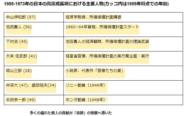日本の高度成長期主要人物