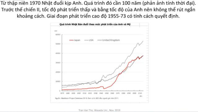 1970年代の日本、米国、イギリス比較