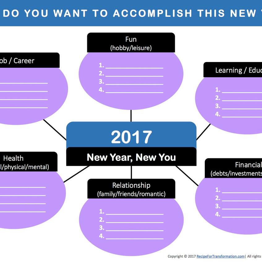 Personal Strategic Planning MindMap