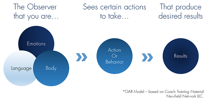 Leadership Coaching using the OAR model