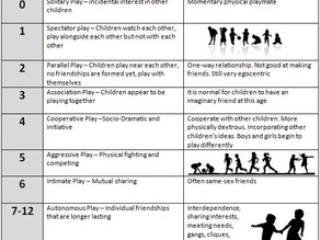 Normal stages of play