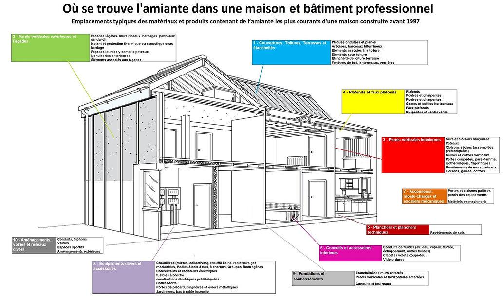 Où se trouve l'amiante dans une maison et bâtiment professionnel