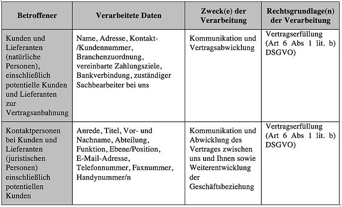 Datenschutz Information
