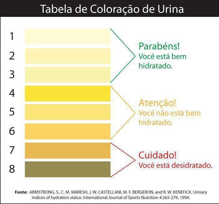 urina muito amarela