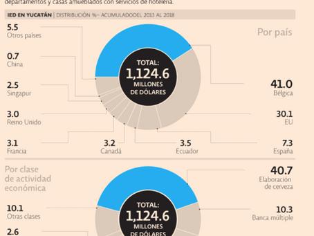 Europa y Asia, mercados objetivo de Yucatán