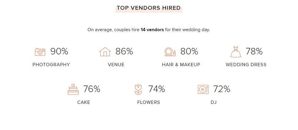 Wedding Wire Report