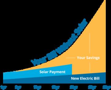 solar-savings-chart-300x242.png