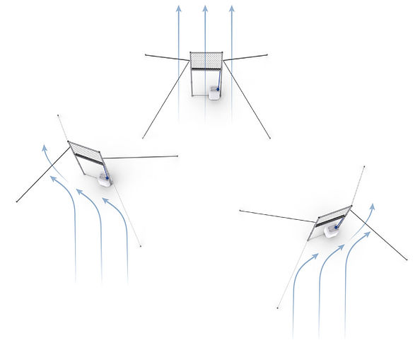 graphic of 3 CloudFisher fog collector with different orientation to the wind.