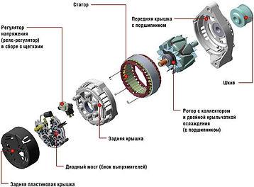 Tipichnaya-konstruktsiya-avtomobilnogo-g