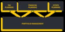 NSCapital_Portfolio-Management.png