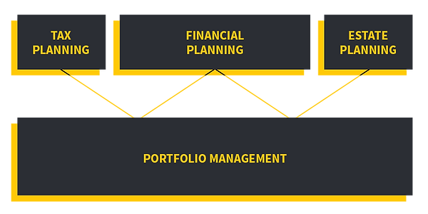 NSCapital_Portfolio-Management.png