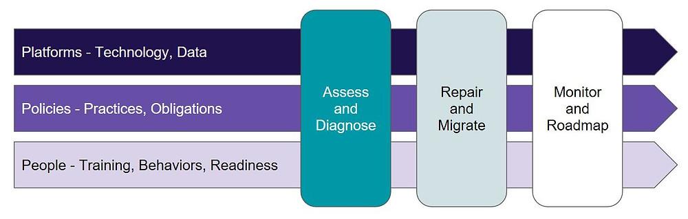 CyberHabits Solution Model