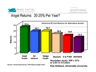 The upside of angel investing