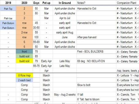 Garden Planning Spreadsheet