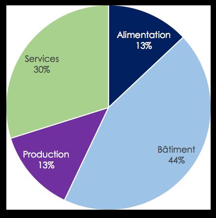 Les secteurs d'activité de l'Artisanat en région Occitanie