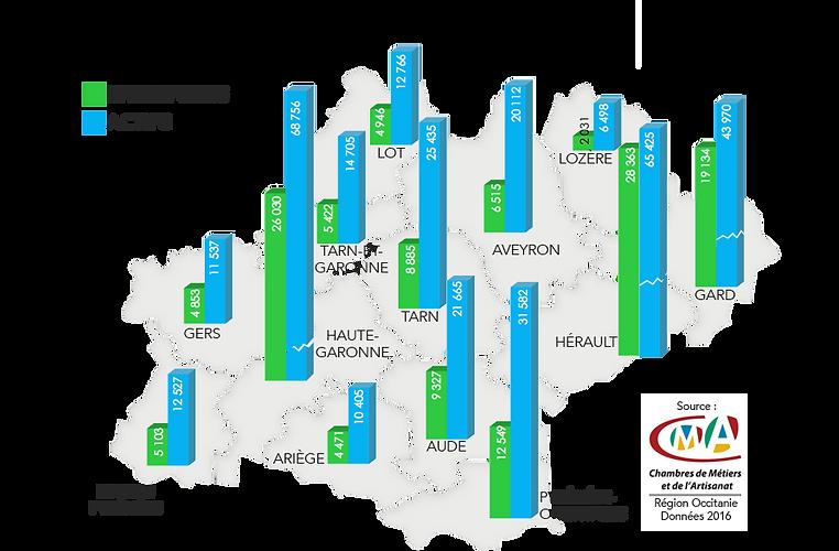 Nombre d'entreprises et d'actifs dans l'Artisanat en Occitanie.