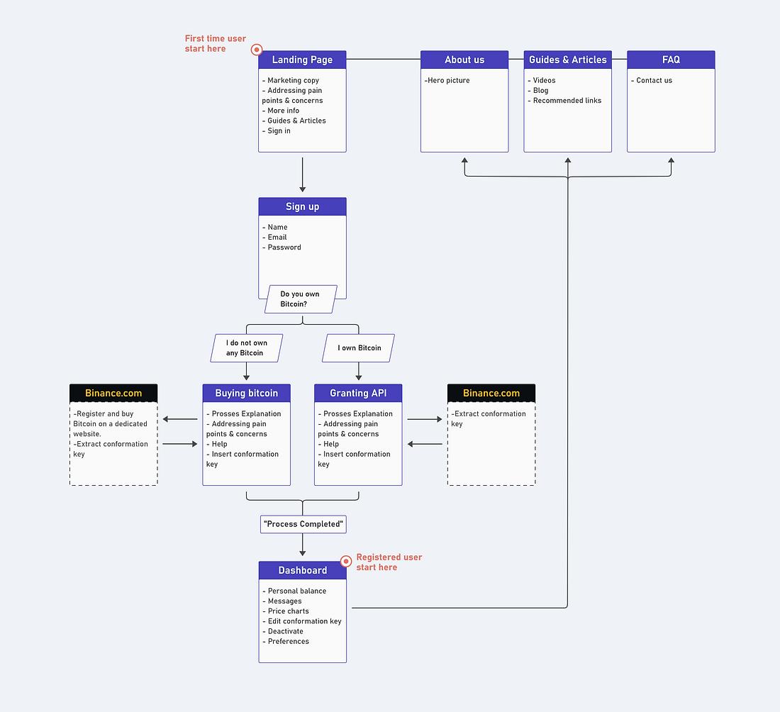 screens diagram long – 1@2x.png