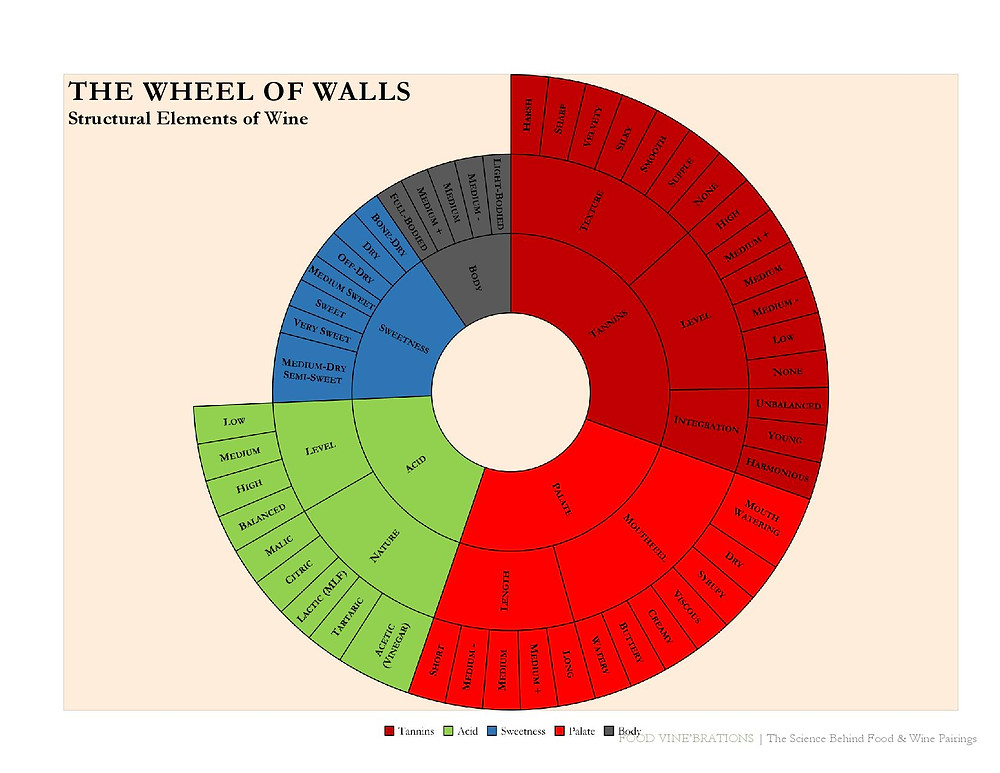Wheel of Walls